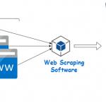 [WPF, C#] 2 phương pháp quét trang web bằng HtmlAgilityPack